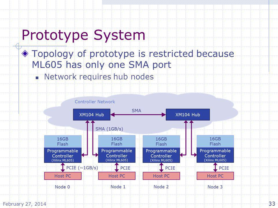 Prototype System Topology of prototype is restricted because ML605 has only one SMA port Network requires hub nodes February 27, 2014 33
