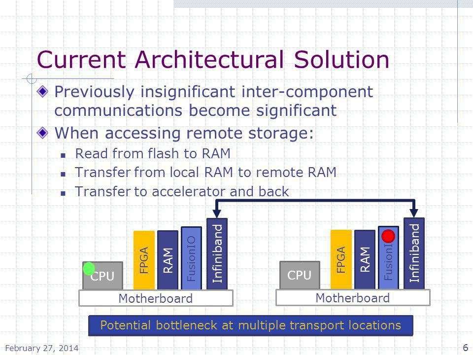 Current Architectural Solution Previously insignificant inter-component communications become significant When accessing remote storage: Read from fla