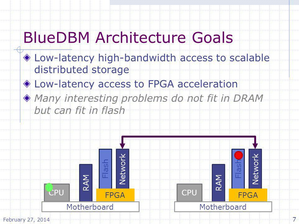 BlueDBM Architecture Goals Low-latency high-bandwidth access to scalable distributed storage Low-latency access to FPGA acceleration Many interesting