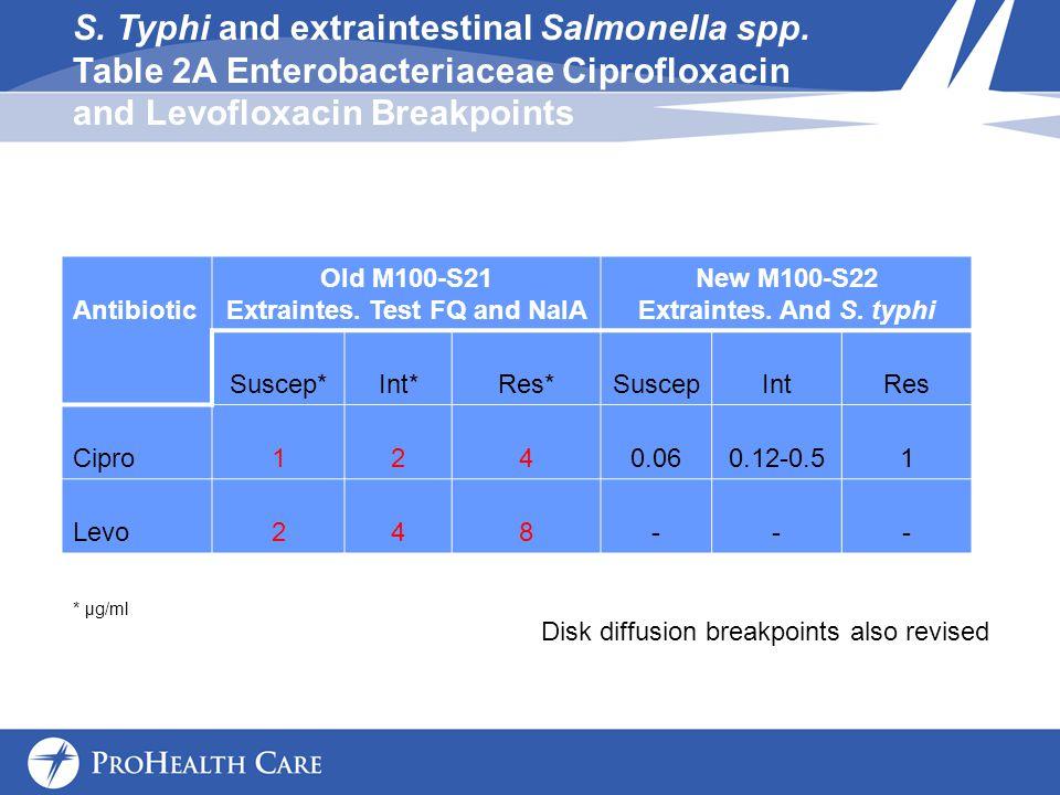Antibiotic Old M100-S21 Extraintes.Test FQ and NalA New M100-S22 Extraintes.