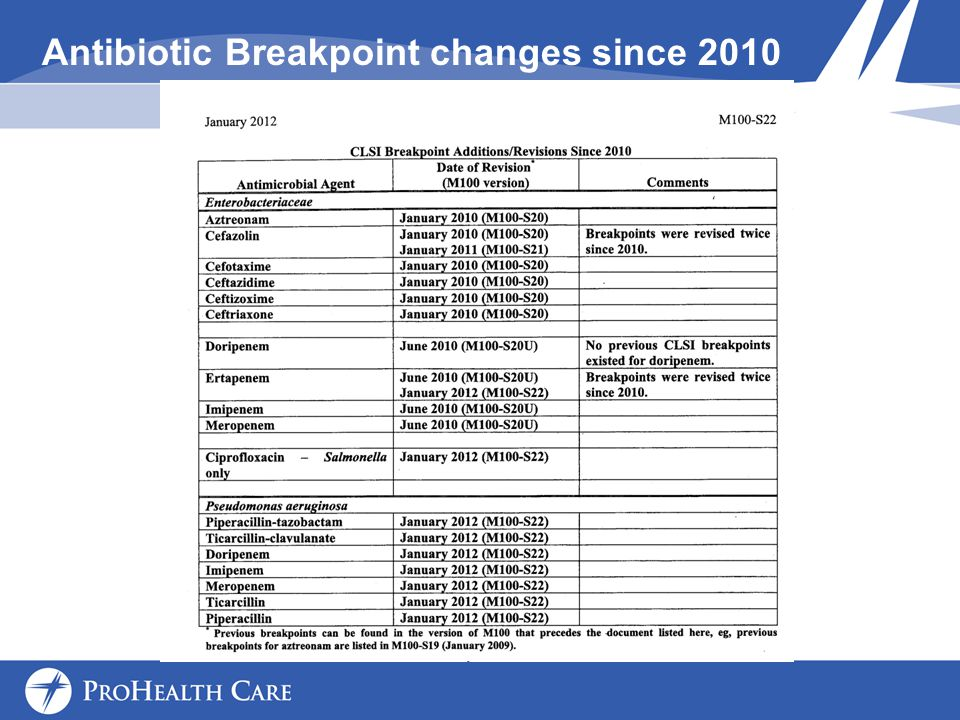 Antibiotic Breakpoint changes since 2010