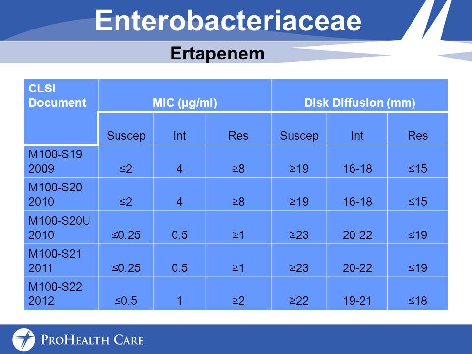 Enterobacteriaceae CLSI DocumentMIC (µg/ml)Disk Diffusion (mm) SuscepIntResSuscepIntRes M100-S19 20092481916-1815 M100-S20 20102481916-1815 M100-S20U 20100.250.512320-2219 M100-S21 20110.250.512320-2219 M100-S22 20120.5122219-2118 Ertapenem