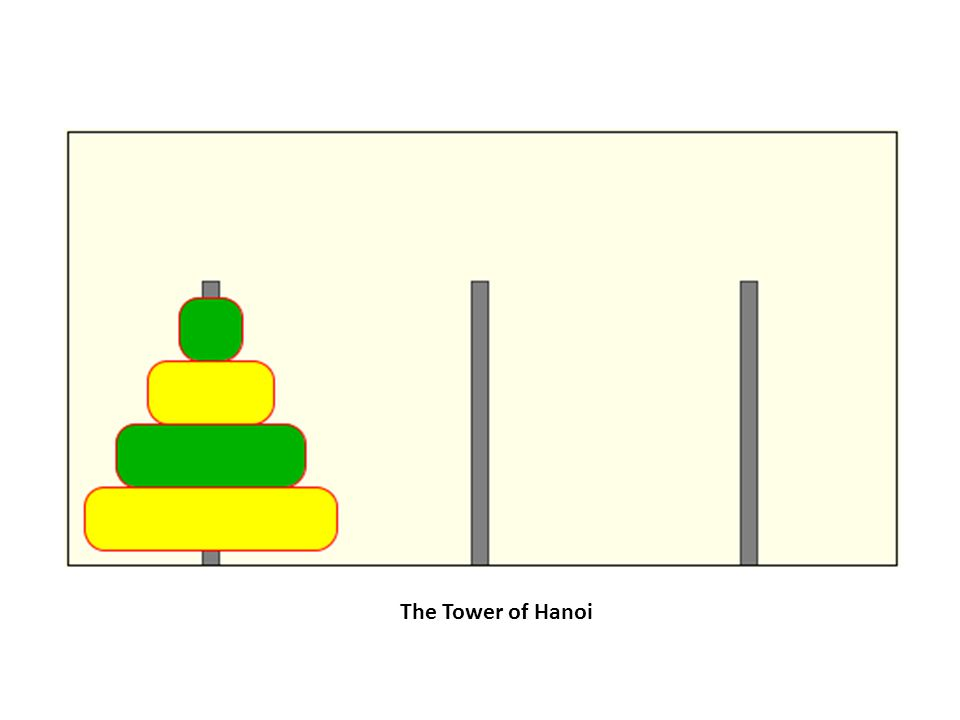 The Tower of Hanoi (Solution) If Disks are 3: Move from Src to Dst Move from Src to Aux Move from Dst to Aux Move from Src to Dst Move from Aux to Src Move from Aux to Dst Move from Src to Dst