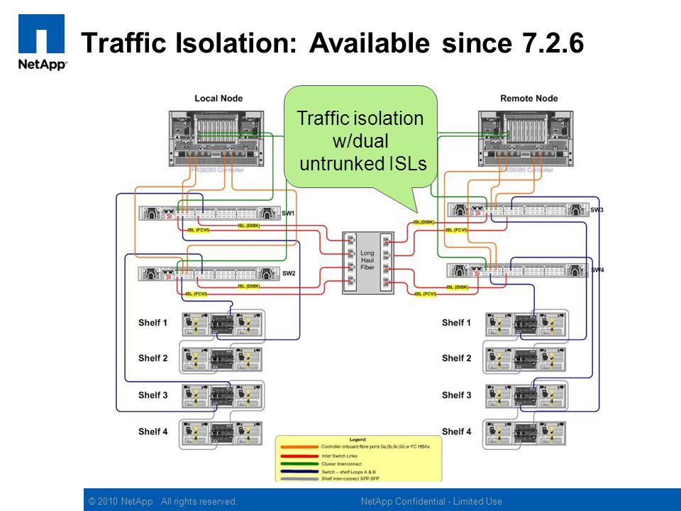 © 2010 NetApp. All rights reserved. Traffic Isolation: Available since 7.2.6 Traffic isolation w/dual untrunked ISLs NetApp Confidential - Limited Use