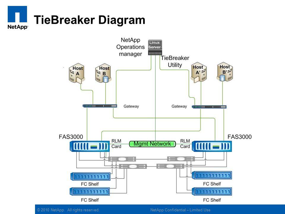 © 2010 NetApp. All rights reserved. TieBreaker Diagram NetApp Confidential – Limited Use