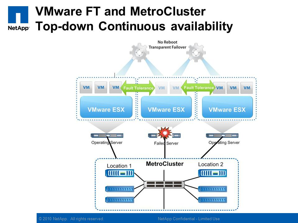 © 2010 NetApp. All rights reserved. 8 NetApp Confidential – Internal Use Only MetroCluster Overview