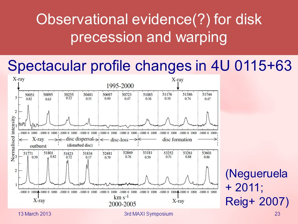 Observational evidence( ) for disk precession and warping 13 March 2013233rd MAXI Symposium Spectacular profile changes in 4U 0115+63 (Negueruela + 2011; Reig+ 2007)