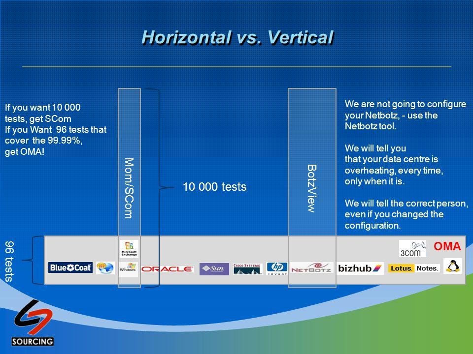 OMA Horizontal vs.