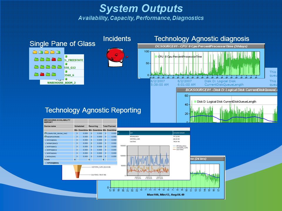 System Outputs Availability, Capacity, Performance, Diagnostics Single Pane of Glass IncidentsTechnology Agnostic diagnosis Technology Agnostic Reporting