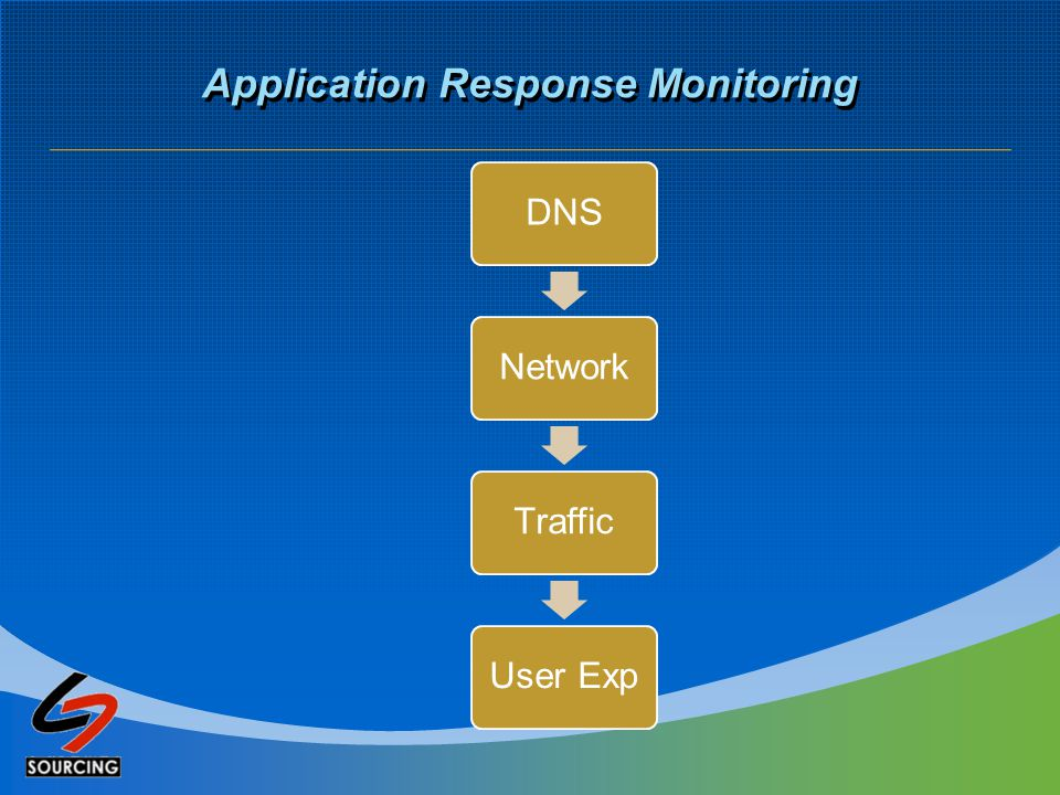 Application Response Monitoring DNSNetworkTrafficUser Exp
