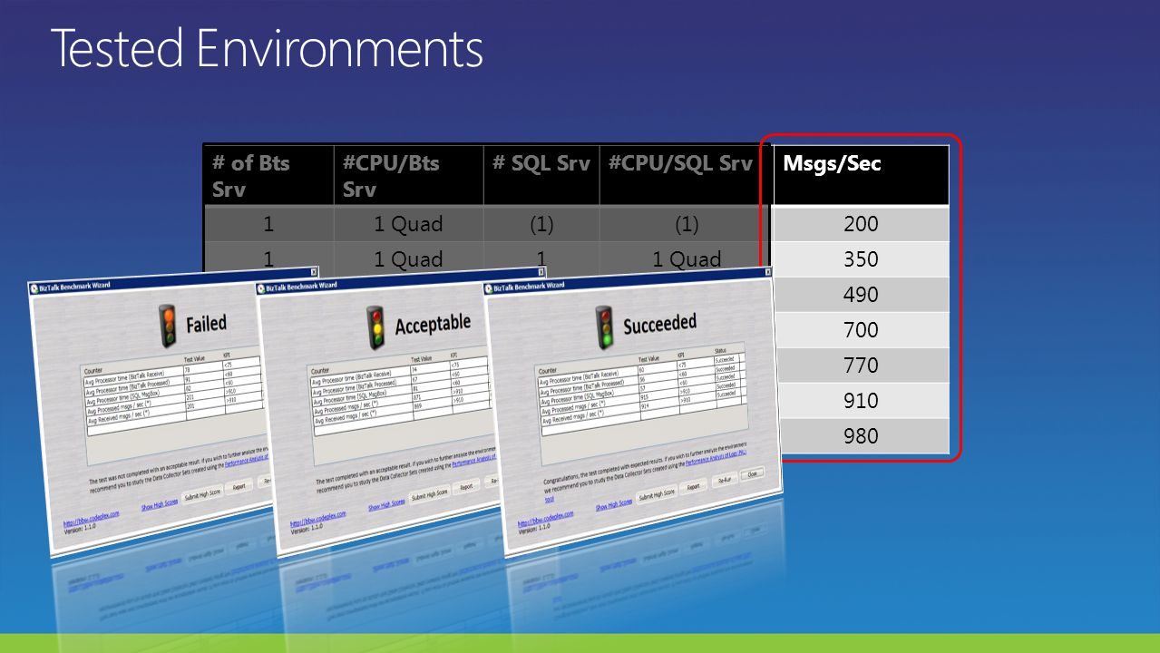 # of Bts Srv #CPU/Bts Srv # SQL Srv#CPU/SQL SrvMsgs/Sec 11 Quad(1) 200 11 Quad1 350 11 Quad12 Quad490 12 Quad1 700 21 Quad12 Quad770 22 Quad1 910 22 Quad14 Quad980