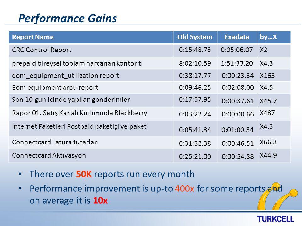 Performance Gains Report NameOld SystemExadataby…X CRC Control Report0:15:48.730:05:06.07X2 prepaid bireysel toplam harcanan kontor tl8:02:10.591:51:33.20X4.3 eom_equipment_utilization report 0:38:17.77 0:00:23.34 X163 Eom equipment arpu report 0:09:46.25 0:02:08.00 X4.5 Son 10 gun icinde yapilan gonderimler0:17:57.95 0:00:37.61 X45.7 Rapor 01.