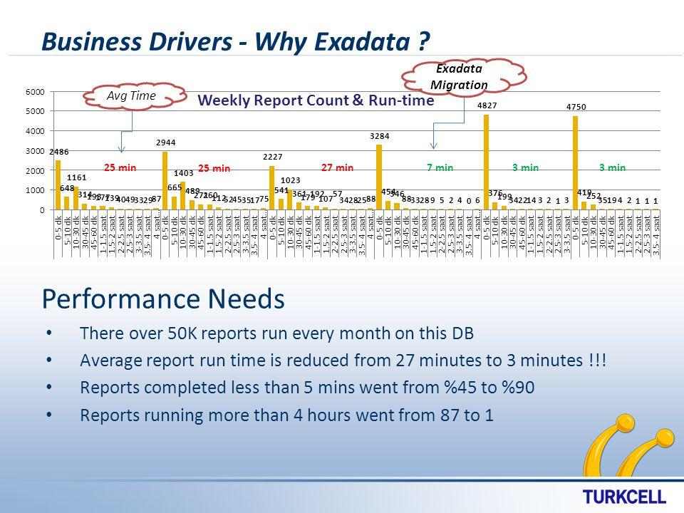 Business Drivers - Why Exadata .