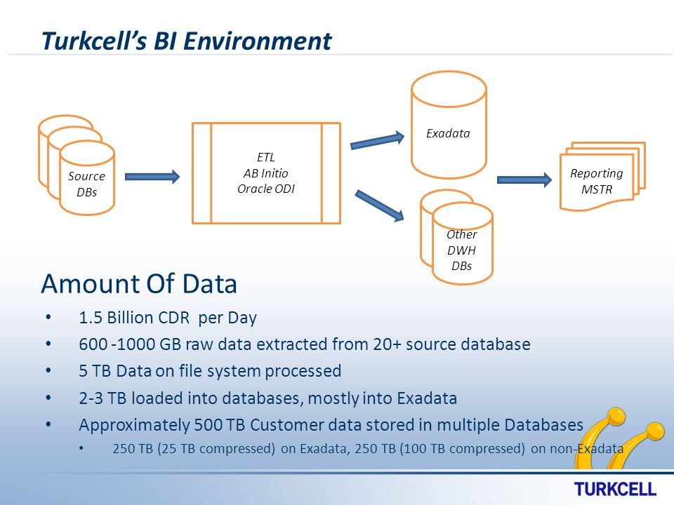 Turkcells BI Environment Reporting MSTR ETL AB Initio Oracle ODI Source DBs Exadata Other DWH DBs Amount Of Data 1.5 Billion CDR per Day 600 -1000 GB raw data extracted from 20+ source database 5 TB Data on file system processed 2-3 TB loaded into databases, mostly into Exadata Approximately 500 TB Customer data stored in multiple Databases 250 TB (25 TB compressed) on Exadata, 250 TB (100 TB compressed) on non-Exadata