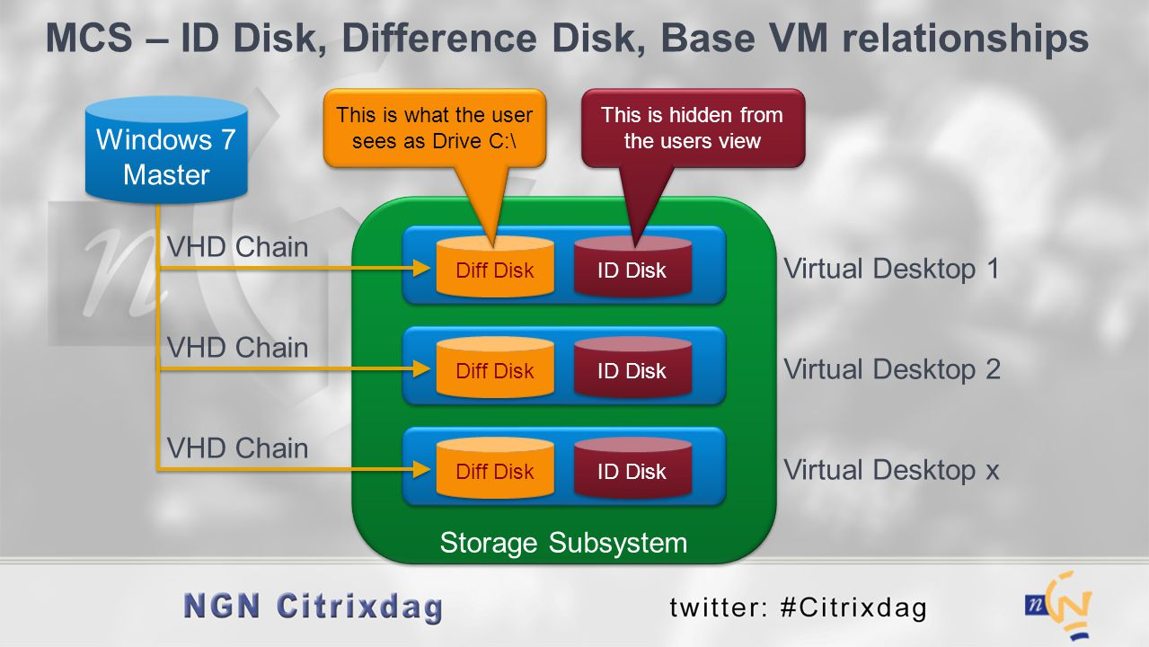 MCS – ID Disk, Difference Disk, Base VM relationships Virtual Desktop 1 Diff Disk ID Disk VHD Chain Windows 7 Master This is what the user sees as Dri