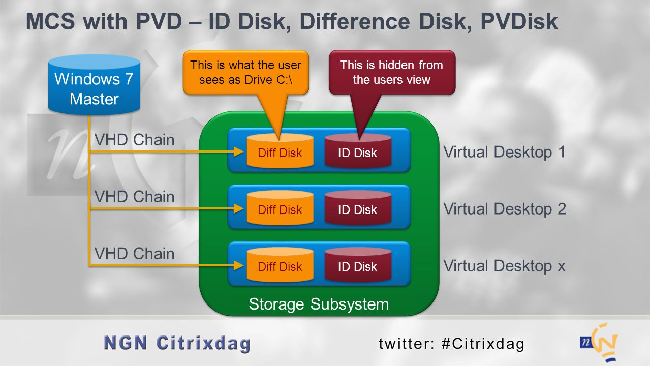 MCS with PVD – ID Disk, Difference Disk, PVDisk Virtual Desktop 1 Diff Disk ID Disk VHD Chain Windows 7 Master This is what the user sees as Drive C:\