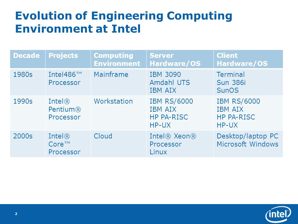 Whats Wrong with Cloud Computing.