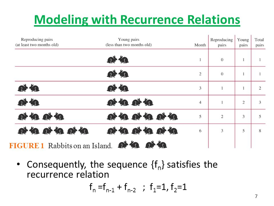 Modeling with Recurrence Relations Consequently, the sequence {f n } satisfies the recurrence relation f n =f n-1 + f n-2 ; f 1 =1, f 2 =1 FIGURE 1 Ra