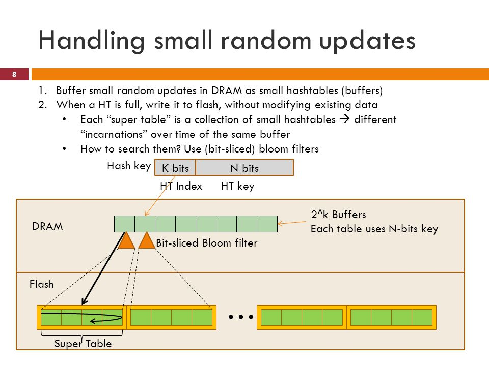 Handling small random updates … 2^k Buffers Each table uses N-bits key DRAM Flash K bitsN bits Hash key HT IndexHT key 1.Buffer small random updates i