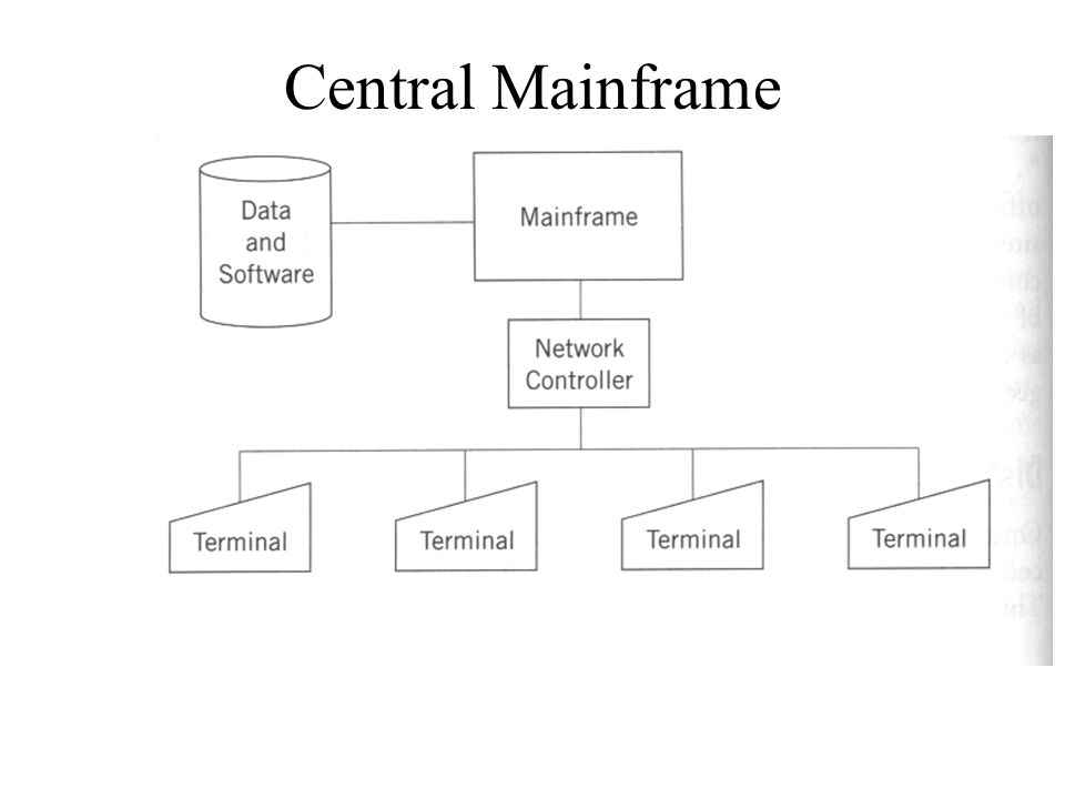 Overview of Networks Central Mainframe Configuration Client/Server Computing File/Server Architecture Distributed Data Processing