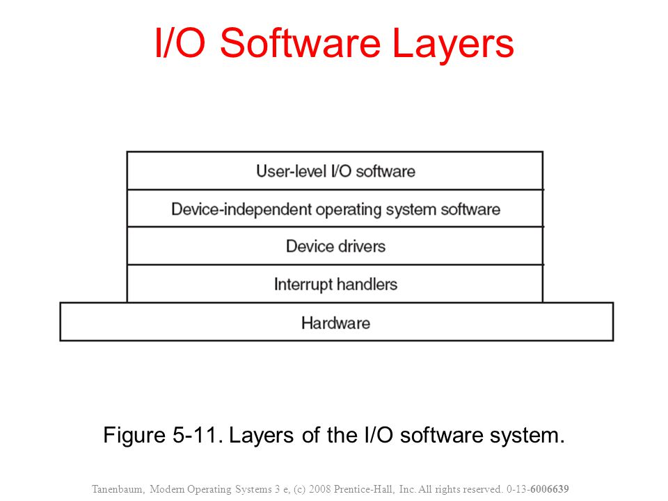 Figure 5-11. Layers of the I/O software system. I/O Software Layers Tanenbaum, Modern Operating Systems 3 e, (c) 2008 Prentice-Hall, Inc. All rights r