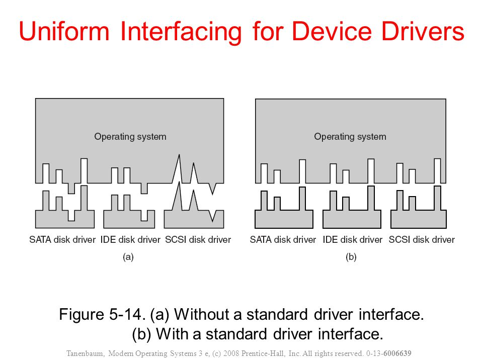 Figure 5-14. (a) Without a standard driver interface. (b) With a standard driver interface. Uniform Interfacing for Device Drivers Tanenbaum, Modern O