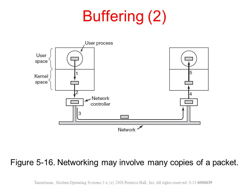 Figure 5-16. Networking may involve many copies of a packet. Buffering (2) Tanenbaum, Modern Operating Systems 3 e, (c) 2008 Prentice-Hall, Inc. All r