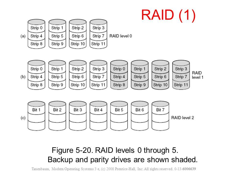 Figure 5-20. RAID levels 0 through 5. Backup and parity drives are shown shaded. RAID (1) Tanenbaum, Modern Operating Systems 3 e, (c) 2008 Prentice-H