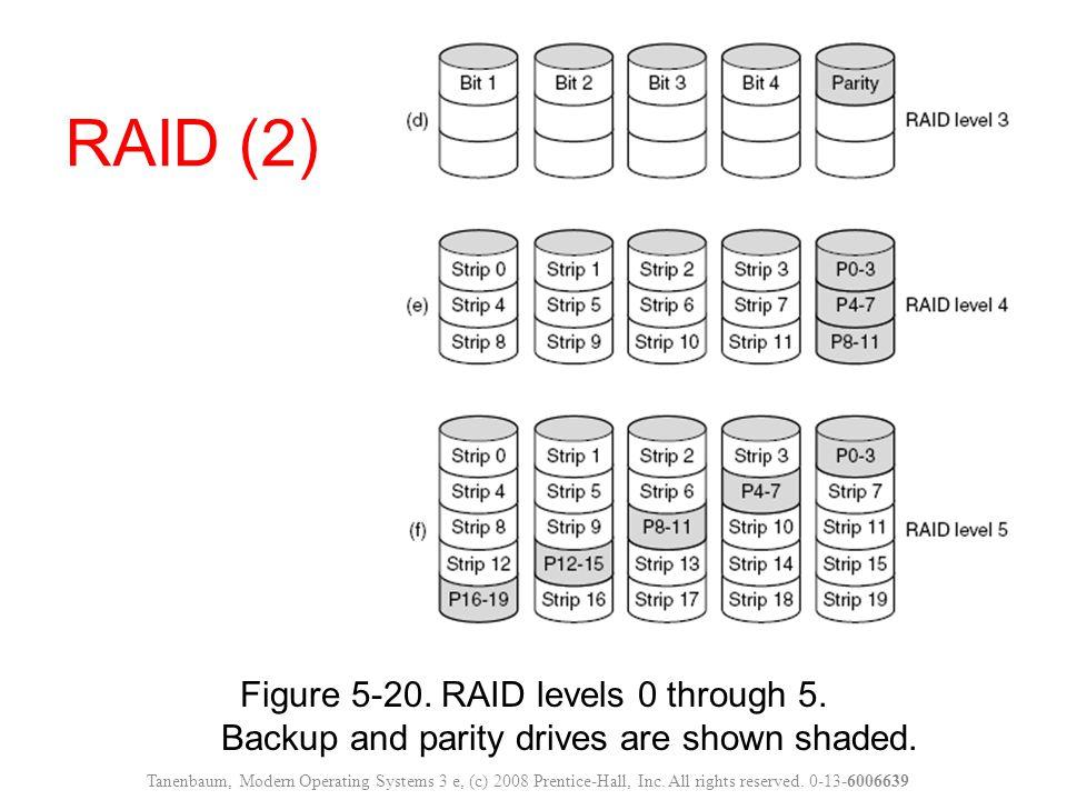 Figure 5-20. RAID levels 0 through 5. Backup and parity drives are shown shaded. RAID (2) Tanenbaum, Modern Operating Systems 3 e, (c) 2008 Prentice-H