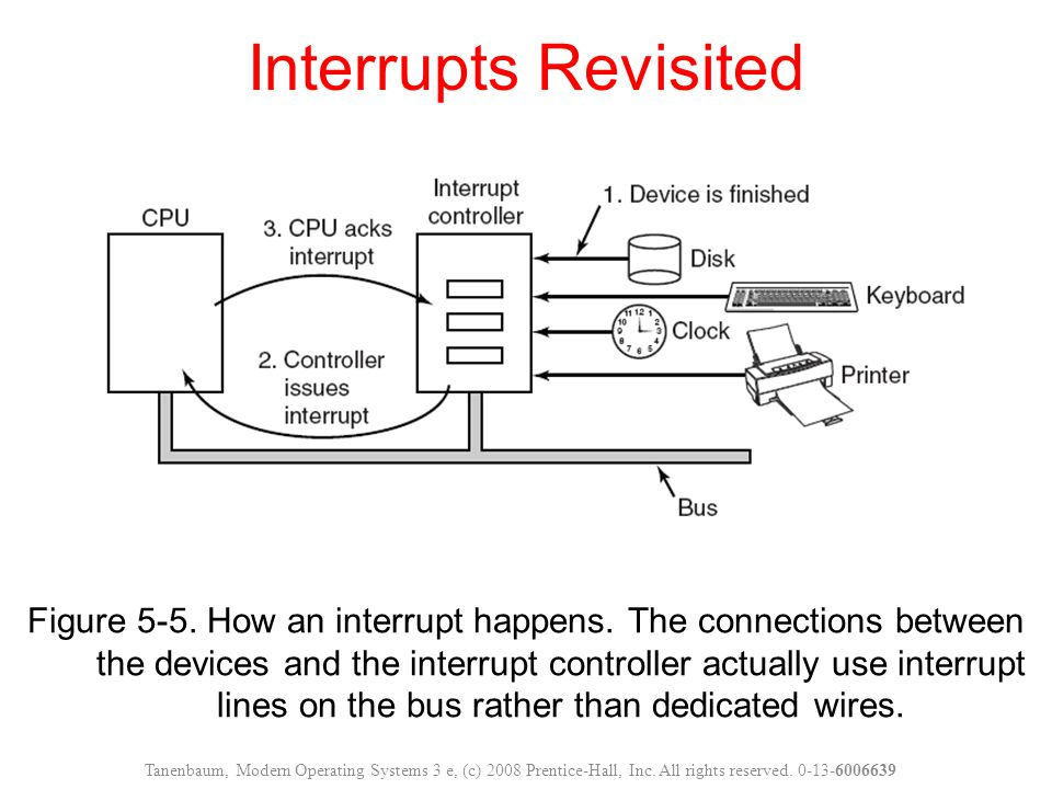 Figure 5-5. How an interrupt happens. The connections between the devices and the interrupt controller actually use interrupt lines on the bus rather