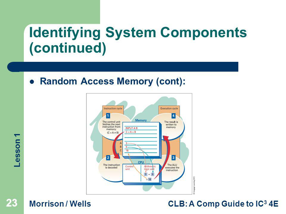 Lesson 1 Morrison / WellsCLB: A Comp Guide to IC 3 4E 23 Identifying System Components (continued) Random Access Memory (cont): 23