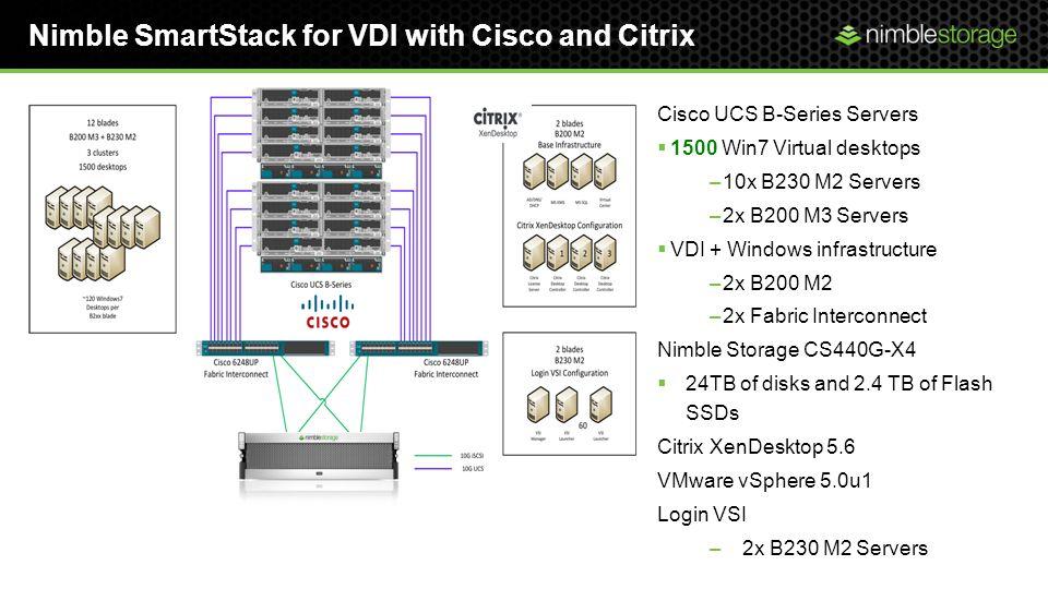 Nimble SmartStack for VDI with Cisco and Citrix Cisco UCS B-Series Servers 1500 Win7 Virtual desktops –10x B230 M2 Servers –2x B200 M3 Servers VDI + Windows infrastructure –2x B200 M2 –2x Fabric Interconnect Nimble Storage CS440G-X4 24TB of disks and 2.4 TB of Flash SSDs Citrix XenDesktop 5.6 VMware vSphere 5.0u1 Login VSI –2x B230 M2 Servers