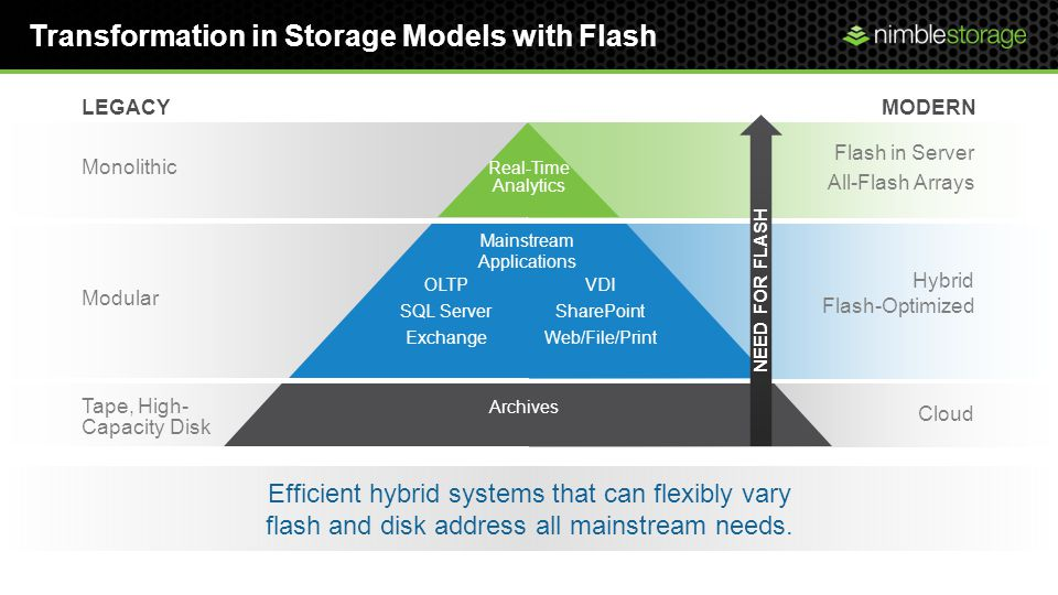 Cloud Hybrid Flash-Optimized MODERN Flash in Server All-Flash Arrays Transformation in Storage Models with Flash Efficient hybrid systems that can flexibly vary flash and disk address all mainstream needs.