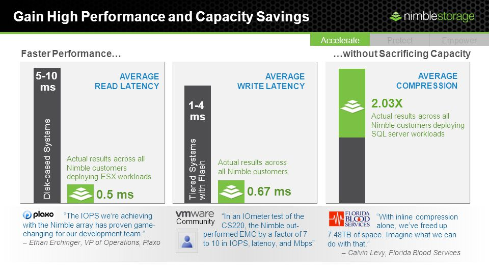 Gain High Performance and Capacity Savings Actual results across all Nimble customers deploying ESX workloads Disk-based Systems 5-10 ms 0.5 ms Faster Performance… AVERAGE READ LATENCY AVERAGE WRITE LATENCY Actual results across all Nimble customers Tiered Systems with Flash 1-4 ms 0.67 ms In an IOmeter test of the CS220, the Nimble out- performed EMC by a factor of 7 to 10 in IOPS, latency, and Mbps Community With inline compression alone, weve freed up 7.48TB of space.