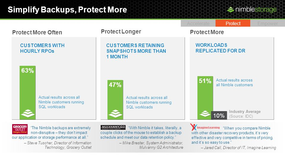 Simplify Backups, Protect More AccelerateProtectEmpower Actual results across all Nimble customers running SQL workloads 63% Protect More Often CUSTOMERS WITH HOURLY RPOs Actual results across all Nimble customers Protect More WORKLOADS REPLICATED FOR DR 51% 10% Industry Average (Source: IDC) CUSTOMERS RETAINING SNAPSHOTS MORE THAN 1 MONTH 47% Actual results across all Nimble customers running SQL workloads Protect Longer The Nimble backups are extremely fast and non-disruptive – they dont impact our application or storage performance at all.