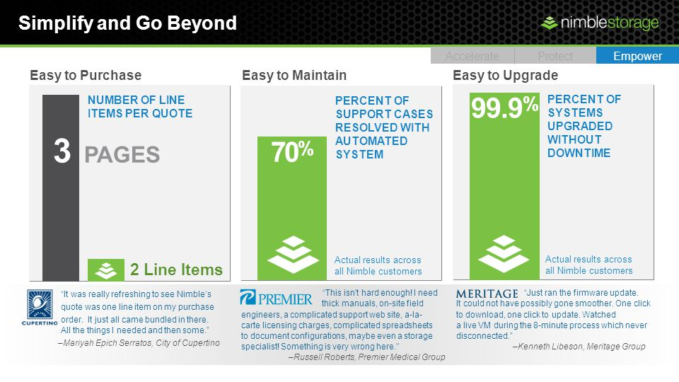 Simplify and Go Beyond AccelerateProtectEmpower PERCENT OF SUPPORT CASES RESOLVED WITH AUTOMATED SYSTEM Actual results across all Nimble customers 70 % Easy to Maintain 2 Line Items NUMBER OF LINE ITEMS PER QUOTE Easy to Purchase 3 PAGES Easy to Upgrade PERCENT OF SYSTEMS UPGRADED WITHOUT DOWNTIME 99.9 % Actual results across all Nimble customers It was really refreshing to see Nimbles quote was one line item on my purchase order.