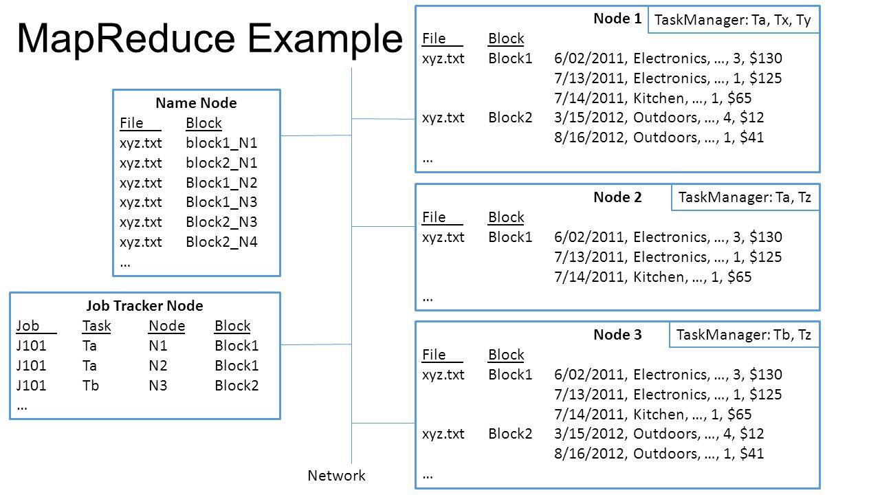 MapReduce Example Name Node File Block xyz.txtblock1_N1 xyz.txtblock2_N1 xyz.txtBlock1_N2 xyz.txtBlock1_N3 xyz.txtBlock2_N3 xyz.txtBlock2_N4 … Node 1 File Block xyz.txtBlock1 6/02/2011, Electronics, …, 3, $130 7/13/2011, Electronics, …, 1, $125 7/14/2011, Kitchen, …, 1, $65 xyz.txtBlock23/15/2012, Outdoors, …, 4, $12 8/16/2012, Outdoors, …, 1, $41 … Node 2 File Block xyz.txtBlock16/02/2011, Electronics, …, 3, $130 7/13/2011, Electronics, …, 1, $125 7/14/2011, Kitchen, …, 1, $65 … Node 3 File Block xyz.txtBlock1 6/02/2011, Electronics, …, 3, $130 7/13/2011, Electronics, …, 1, $125 7/14/2011, Kitchen, …, 1, $65 xyz.txtBlock23/15/2012, Outdoors, …, 4, $12 8/16/2012, Outdoors, …, 1, $41 … Network Job Tracker Node Job TaskNodeBlock J101TaN1Block1 J101TaN2Block1 J101TbN3Block2 … TaskManager: Ta, Tx, Ty TaskManager: Ta, Tz TaskManager: Tb, Tz