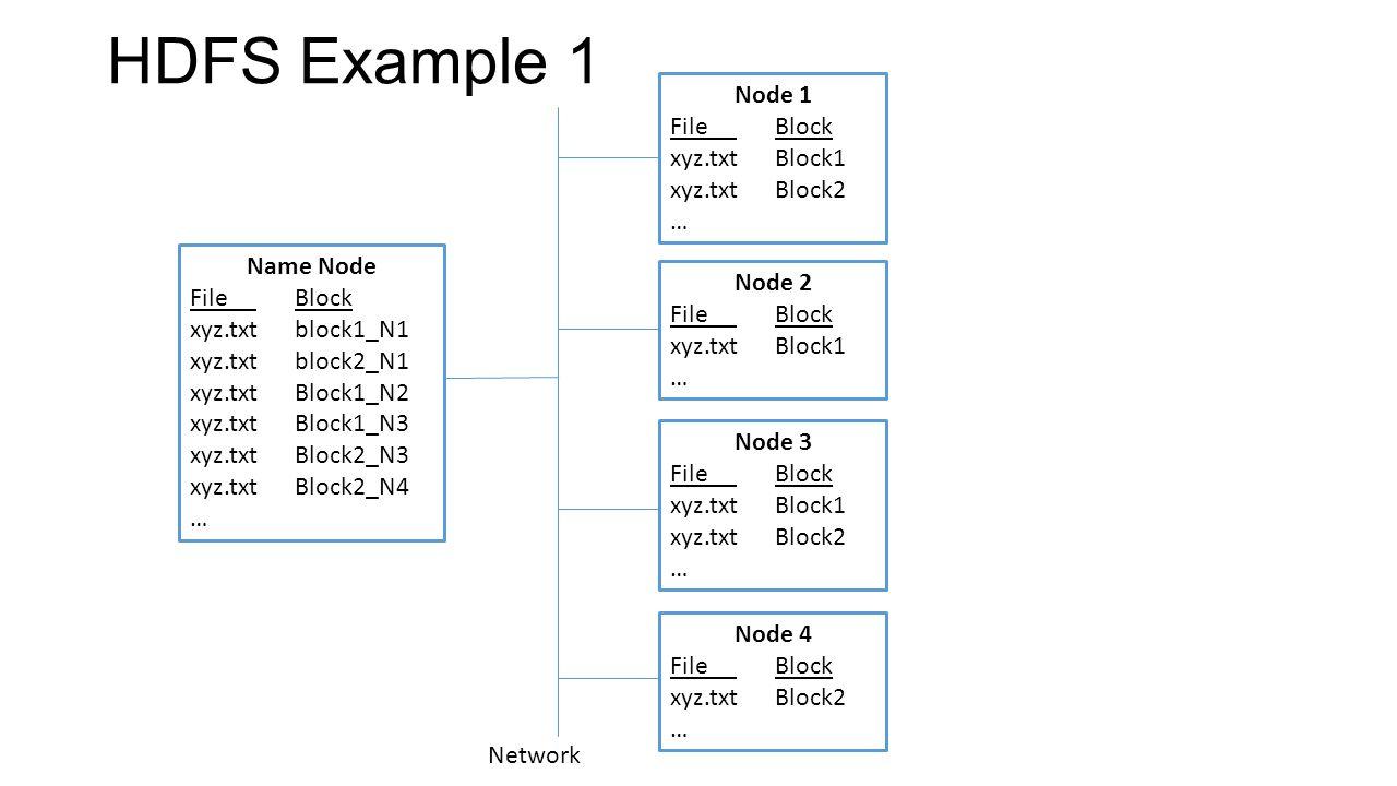 HDFS Example 1 Name Node File Block xyz.txtblock1_N1 xyz.txtblock2_N1 xyz.txtBlock1_N2 xyz.txtBlock1_N3 xyz.txtBlock2_N3 xyz.txtBlock2_N4 … Node 1 File Block xyz.txtBlock1 xyz.txtBlock2 … Node 2 File Block xyz.txtBlock1 … Node 3 File Block xyz.txtBlock1 xyz.txtBlock2 … Node 4 File Block xyz.txtBlock2 … Network
