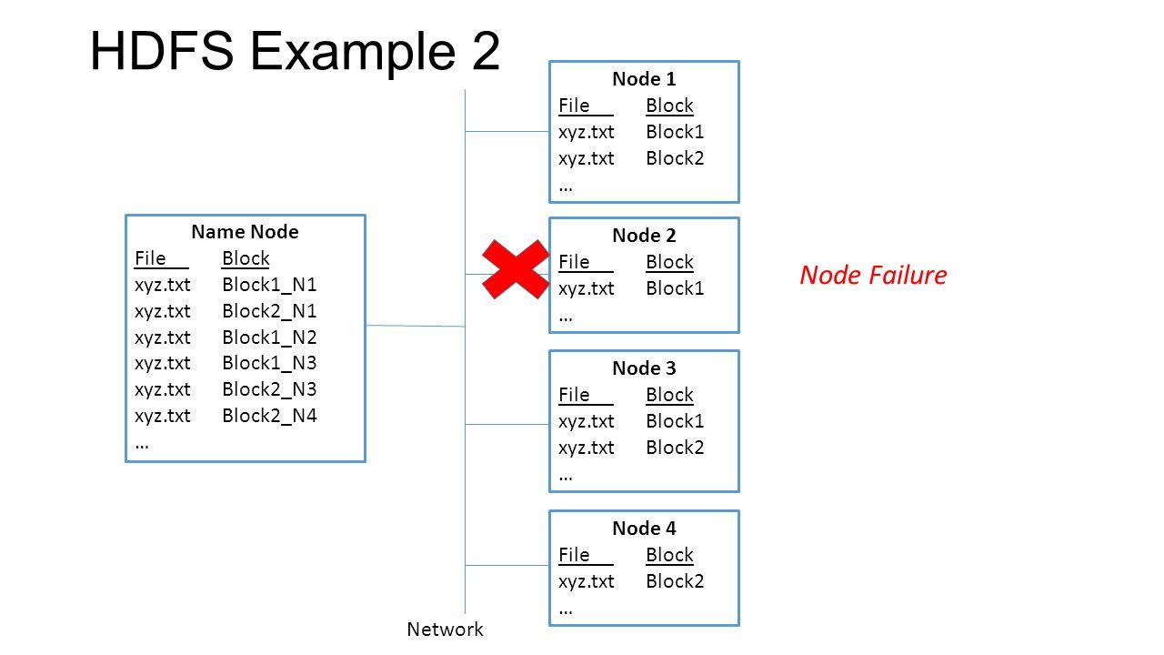 HDFS Example 3 Name Node File Block xyz.txtBlock1_N1 xyz.txtBlock2_N1 xyz.txtBlock1_N2 xyz.txtBlock1_N3 xyz.txtBlock2_N3 xyz.txtBlock2_N4 xyz.txtBlock1_N4 … Node 1 File Block xyz.txtBlock1 xyz.txtBlock2 … Node 2 File Block xyz.txtBlock1 … Node 3 File Block xyz.txtBlock1 xyz.txtBlock2 … Node 4 File Block xyz.txtBlock2 xyz.txtBlock1 … Network Blocks from failed node are replicated