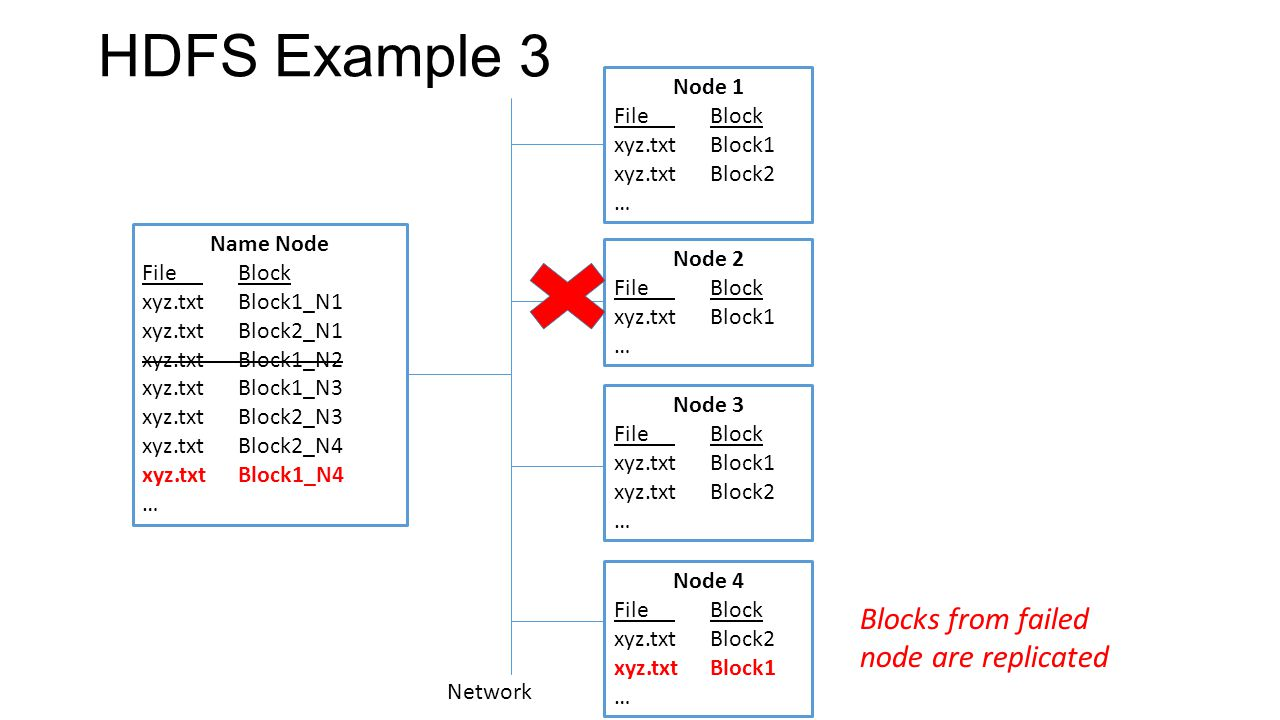 HDFS Example 3 Name Node File Block xyz.txtBlock1_N1 xyz.txtBlock2_N1 xyz.txtBlock1_N2 xyz.txtBlock1_N3 xyz.txtBlock2_N3 xyz.txtBlock2_N4 xyz.txtBlock1_N4 … Node 1 File Block xyz.txtBlock1 xyz.txtBlock2 … Node 2 File Block xyz.txtBlock1 … Node 3 File Block xyz.txtBlock1 xyz.txtBlock2 … Node 4 File Block xyz.txtBlock2 xyz.txtBlock1 … Network Blocks from failed node are replicated
