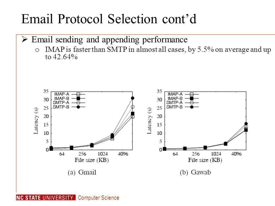 Computer Science Email Protocol Selection contd Email sending and appending performance o IMAP is faster than SMTP in almost all cases, by 5.5% on average and up to 42.64%
