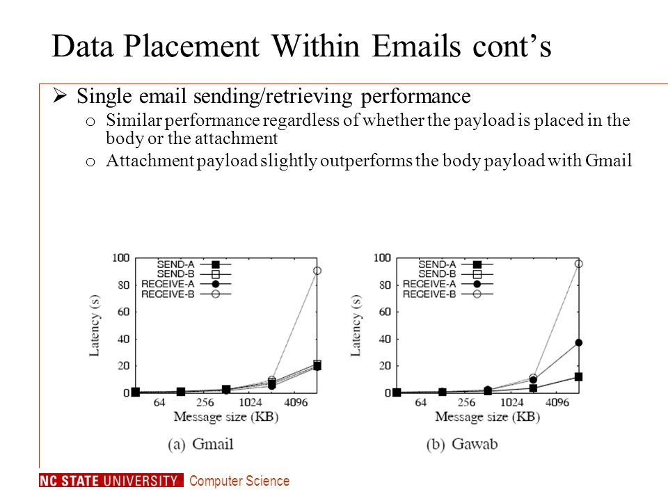 Computer Science Data Placement Within Emails conts Single email sending/retrieving performance o Similar performance regardless of whether the payload is placed in the body or the attachment o Attachment payload slightly outperforms the body payload with Gmail