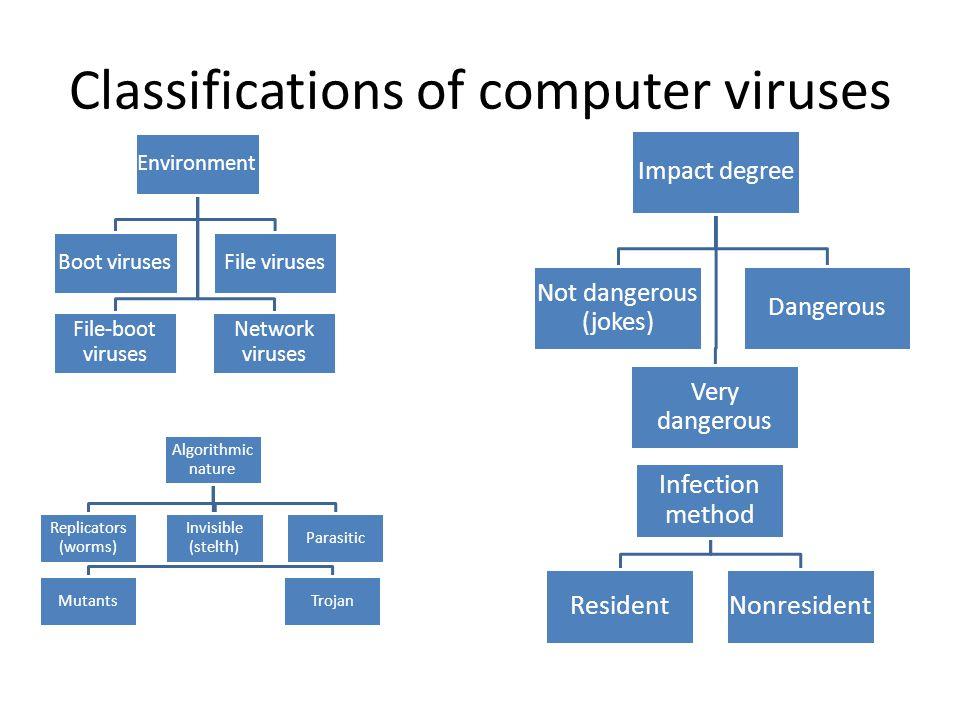 Classifications of computer viruses Environment Boot virusesFile viruses File-boot viruses Network viruses Impact degree Not dangerous (jokes) Dangerous Very dangerous Algorithmic nature Replicators (worms) Invisible (stelth) MutantsTrojan Parasitic Infection method ResidentNonresident