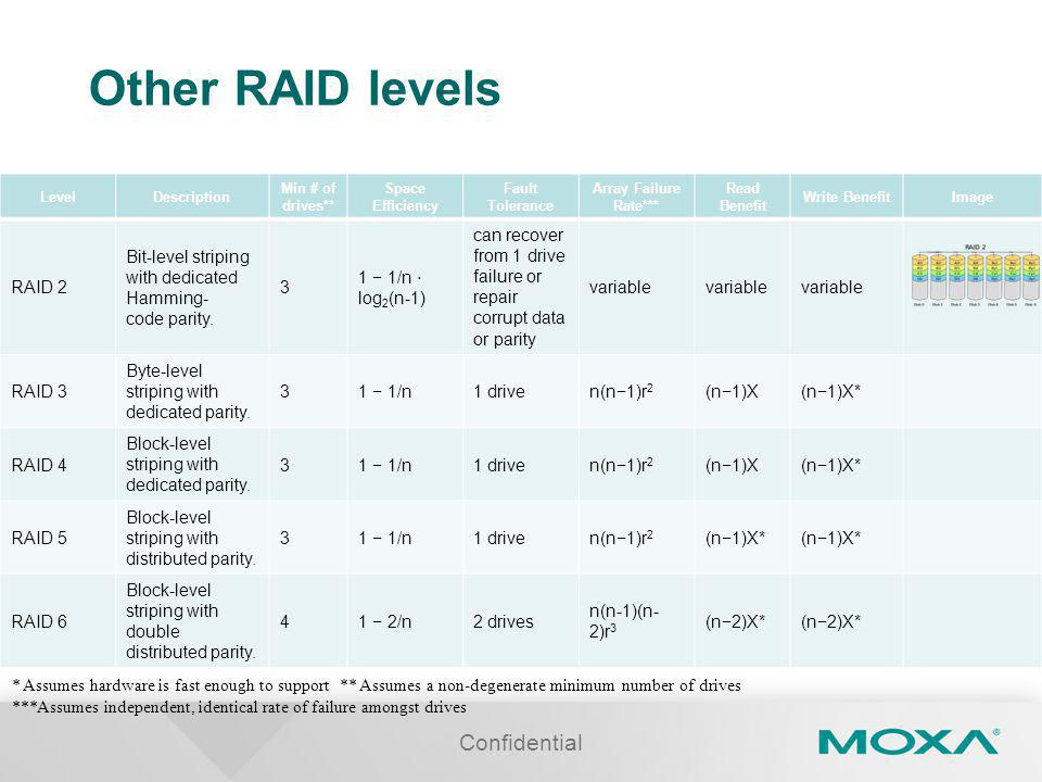 Other RAID levels LevelDescription Min # of drives** Space Efficiency Fault Tolerance Array Failure Rate*** Read Benefit Write BenefitImage RAID 2 Bit-level striping with dedicated Hamming- code parity.