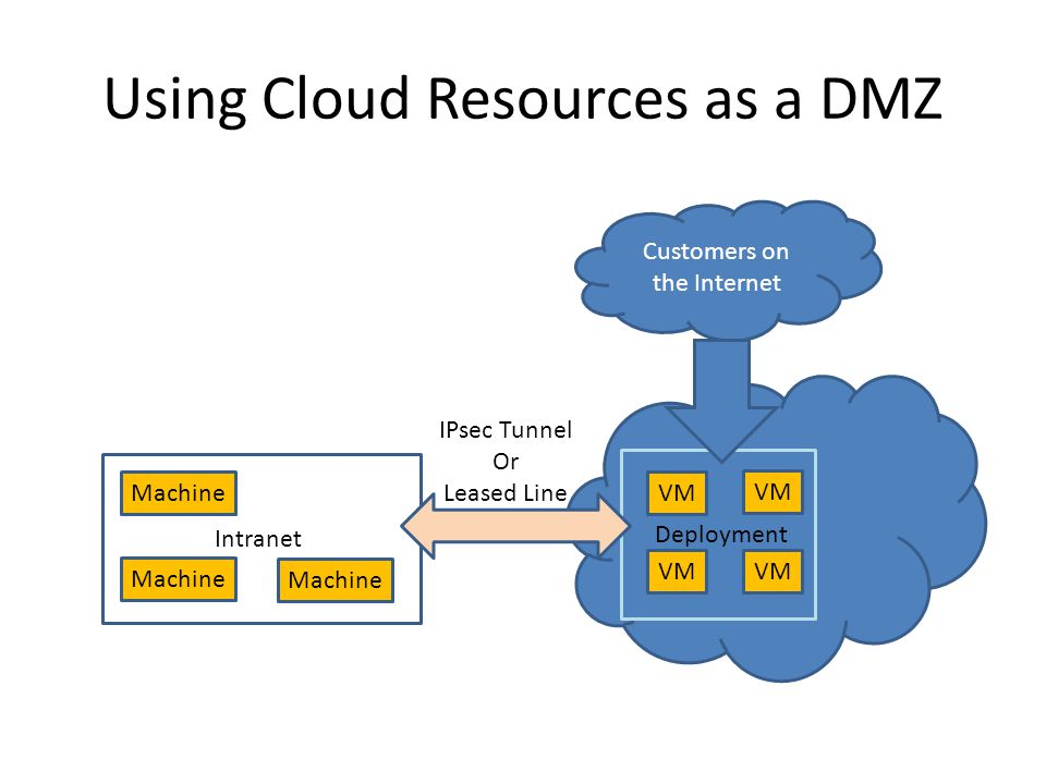 Using Cloud Resources as a DMZ Intranet Machine VM Deployment IPsec Tunnel Or Leased Line Customers on the Internet