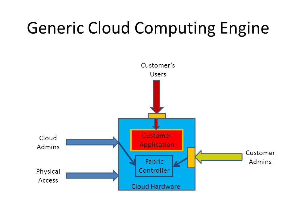 Generic Cloud Computing Engine Cloud Hardware Customer Application Cloud Admins Physical Access Customer Admins Customers Users Fabric Controller