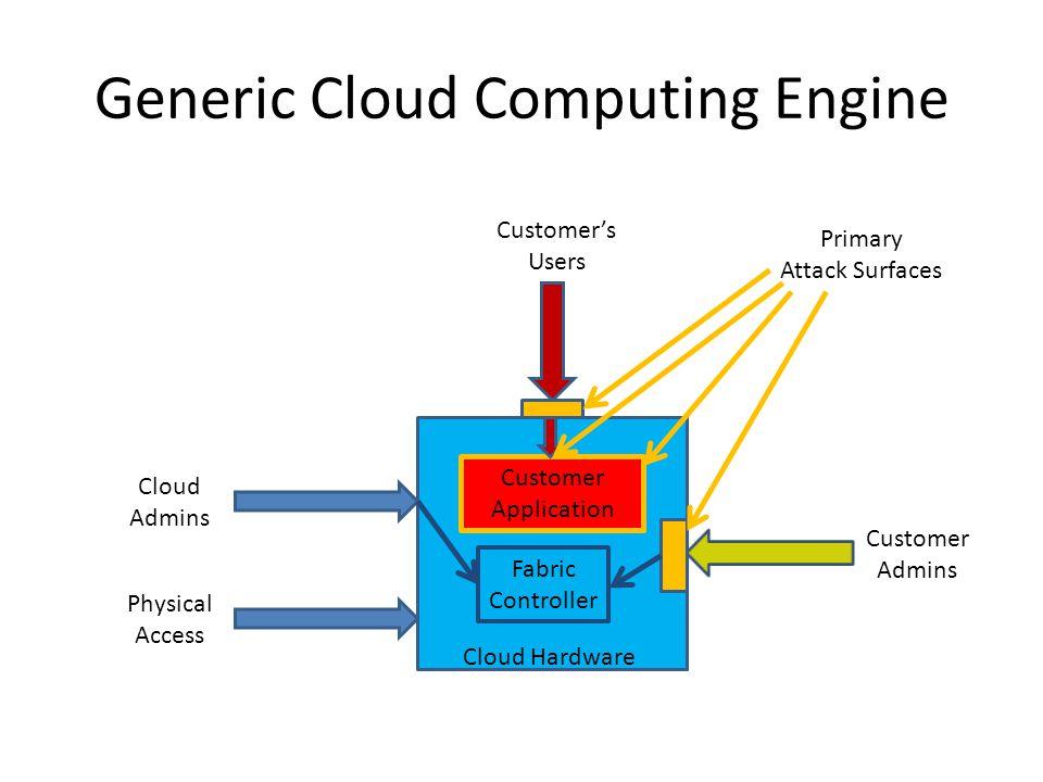 Generic Cloud Computing Engine Cloud Hardware Customer Application Cloud Admins Physical Access Customer Admins Customers Users Fabric Controller Prim