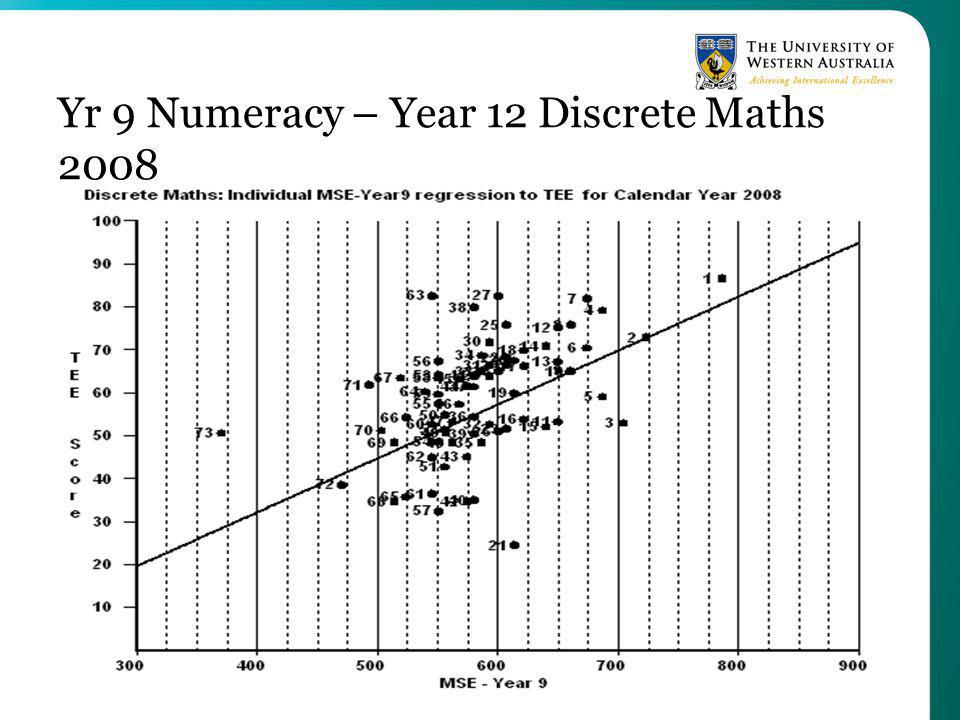 Yr 9 Numeracy – Year 12 Discrete Maths 2008