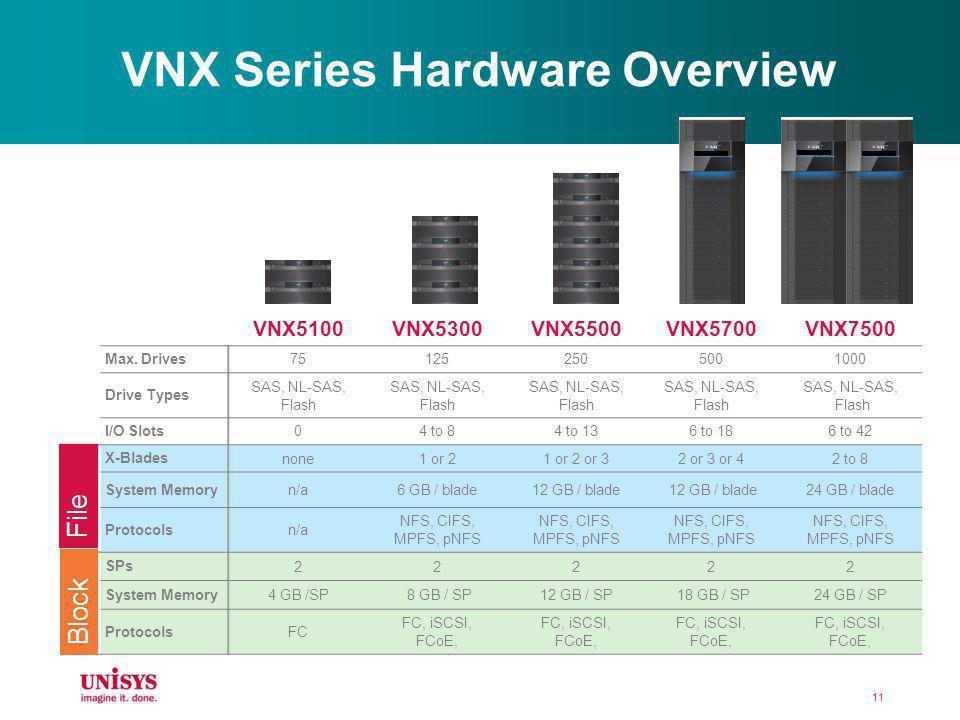 VNX Series Hardware Overview VNX5100VNX5300VNX5500VNX5700VNX7500 Max. Drives 751252505001000 Drive Types SAS, NL-SAS, Flash I/O Slots 04 to 84 to 136