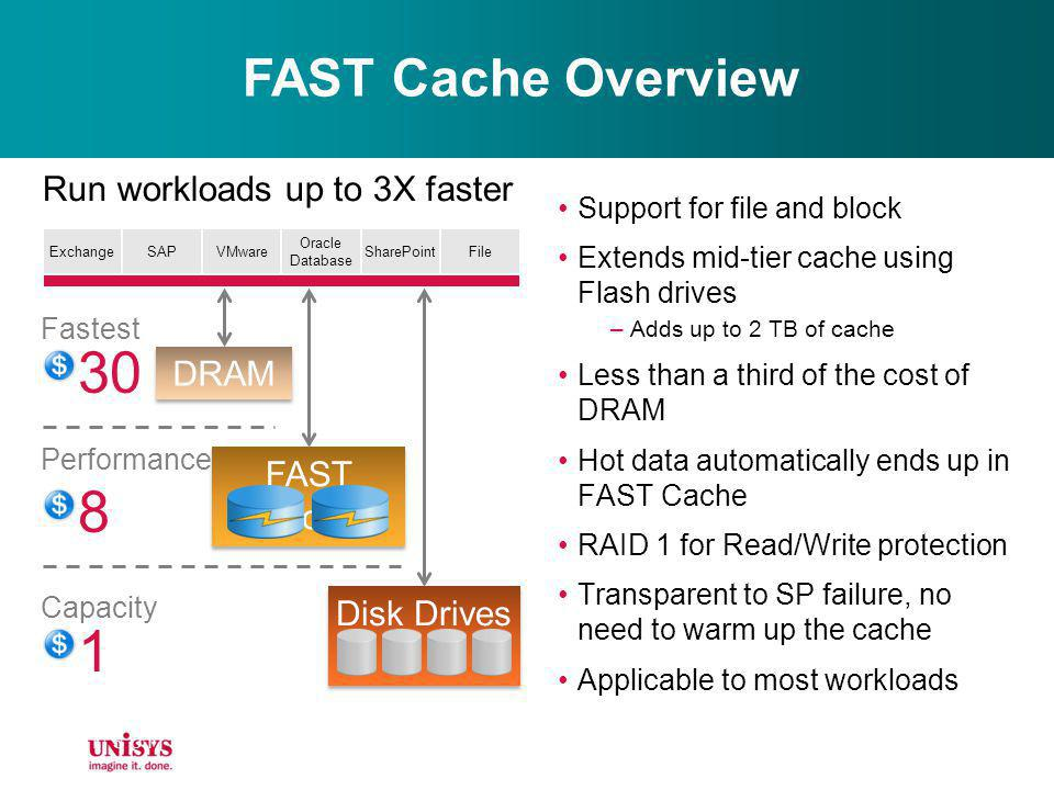 FAST Cache Overview Support for file and block Extends mid-tier cache using Flash drives –Adds up to 2 TB of cache Less than a third of the cost of DR